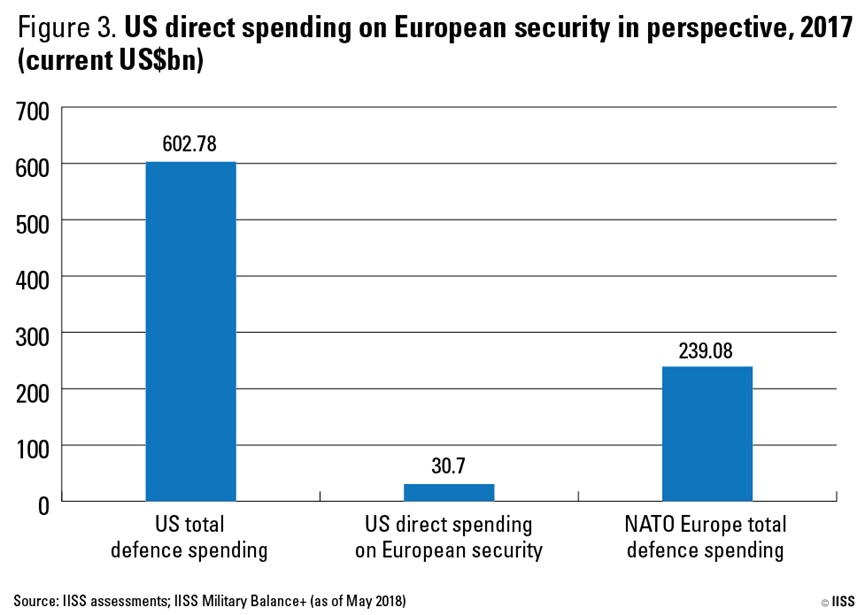 The US and its NATO allies: costs and value