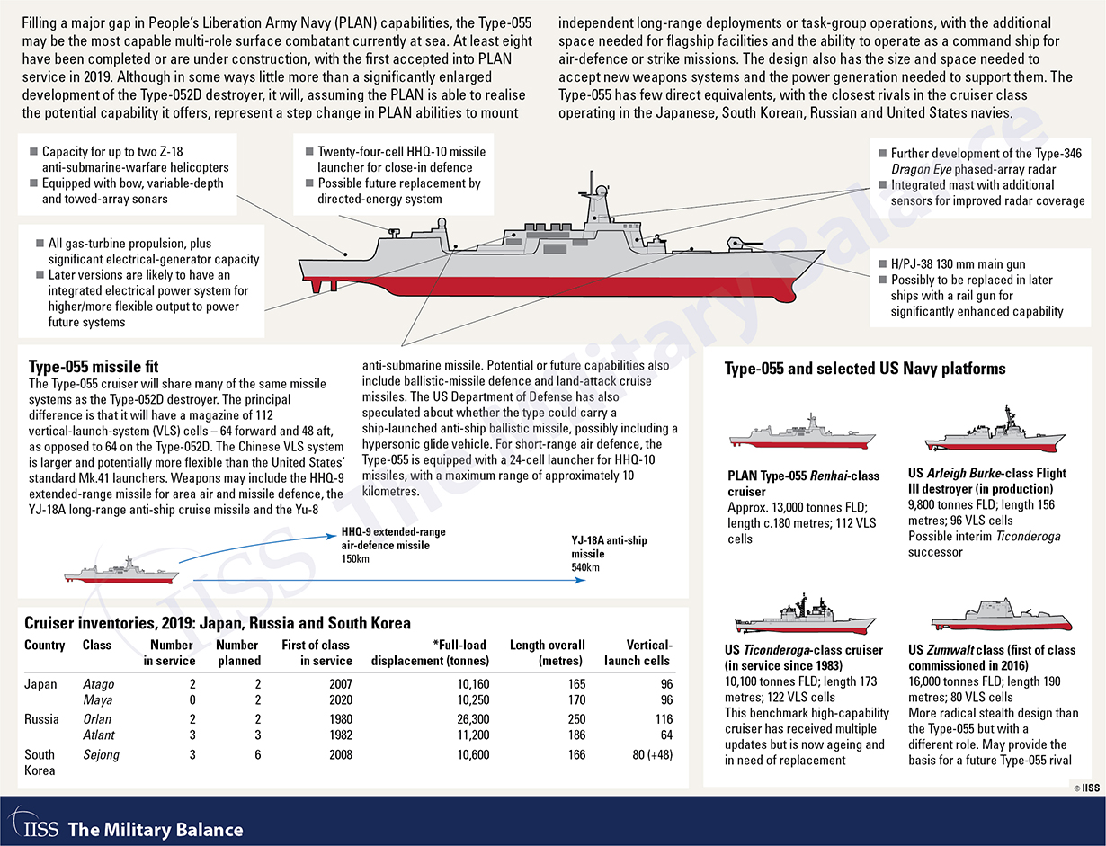 New Features Of The Military Balance 2020